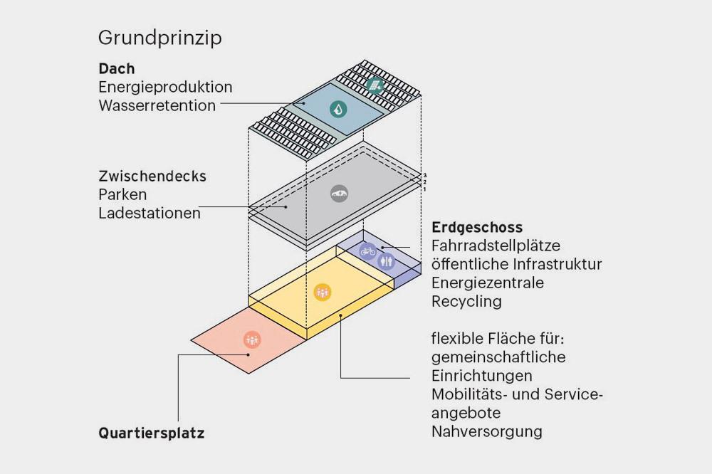 1 Grundprinzip Mobility Hub