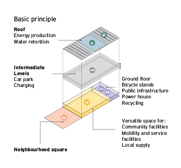 Schema Mobility Hub